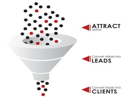 Marketing-Funnel-Visitors-Leads-Sales