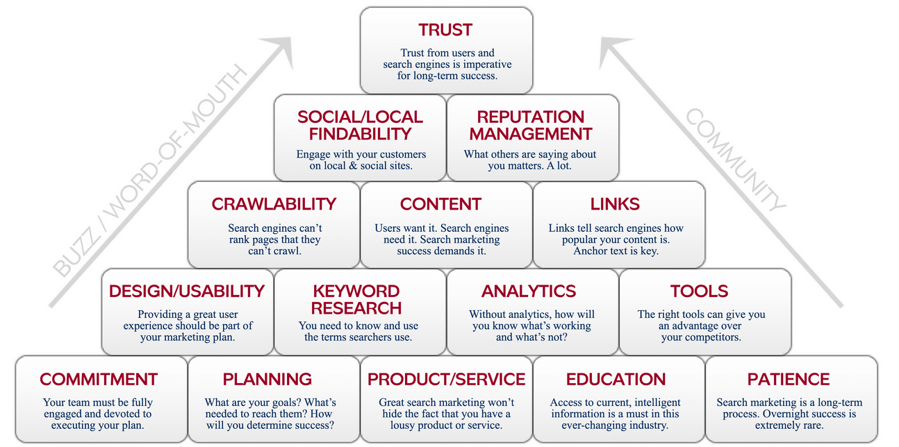 Components for Website Authority