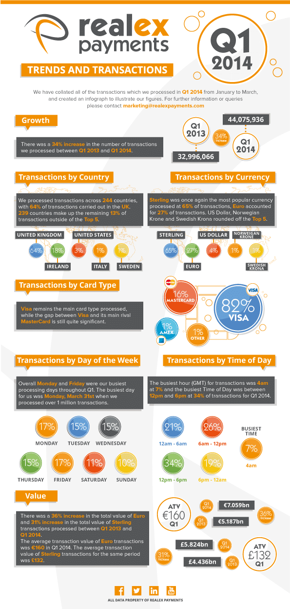 Realex Payment Infographic