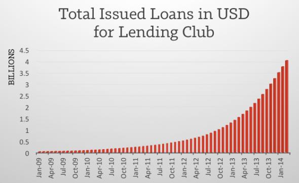 Lending Club $4B Curve