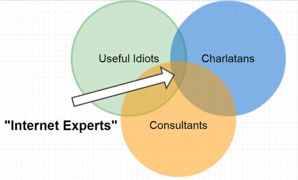 Internet-Experts-Venn-Diagram