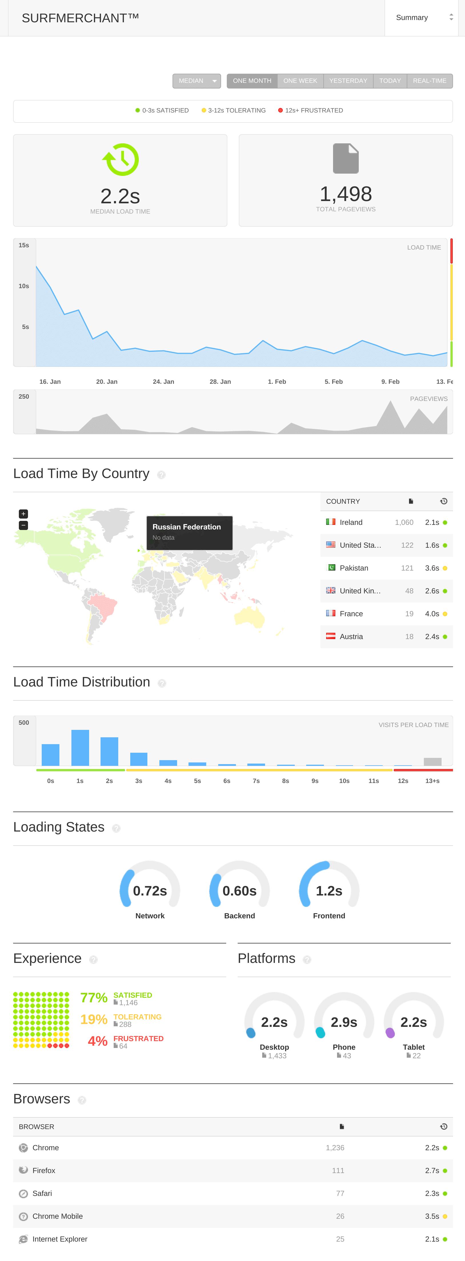 Pingdom Website Report