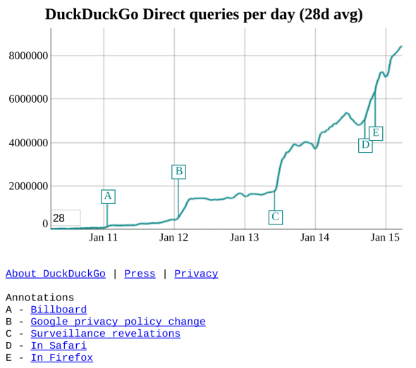 DDG-Queries-Daily