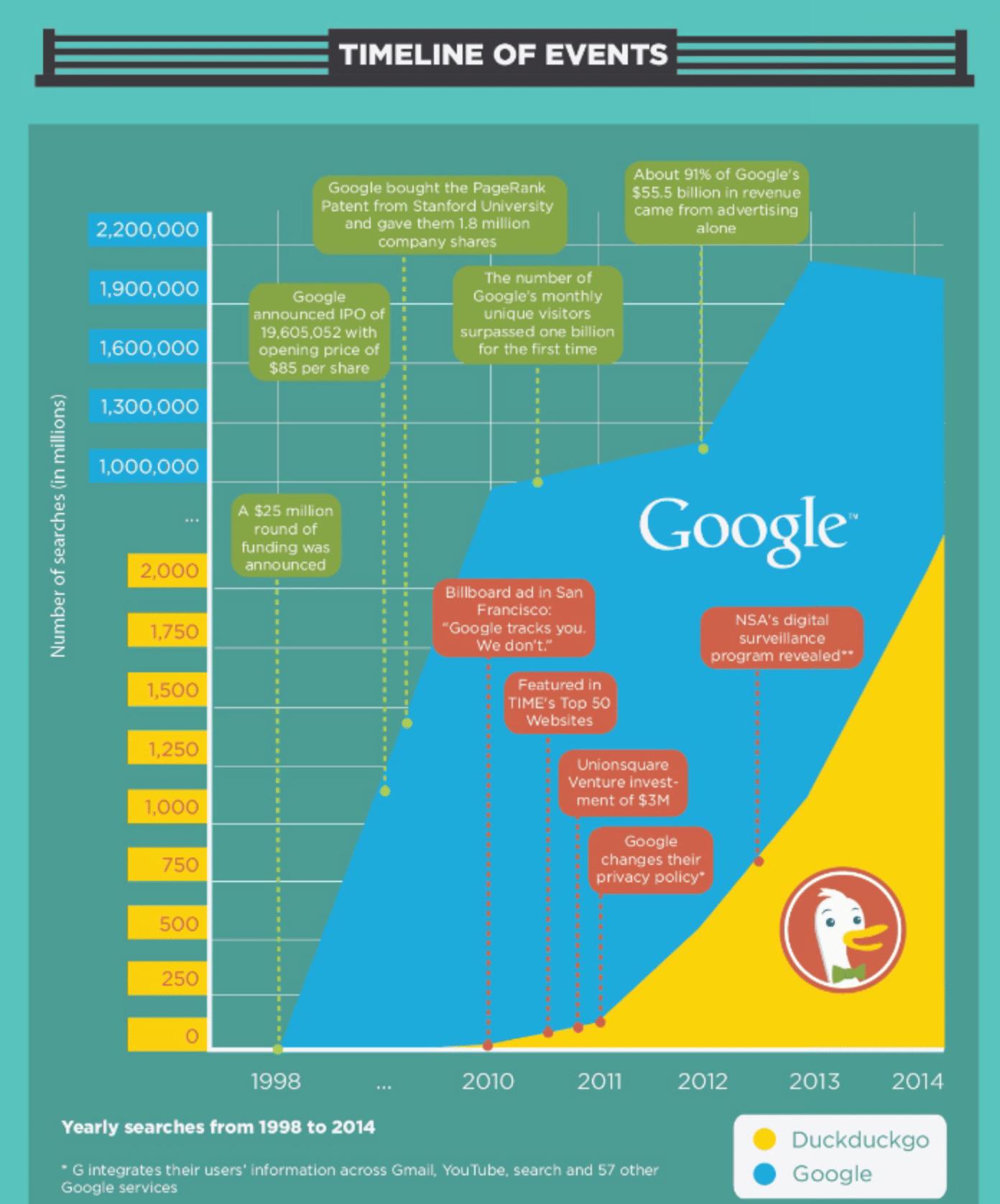 DuckDuckGo-Google-Search-2