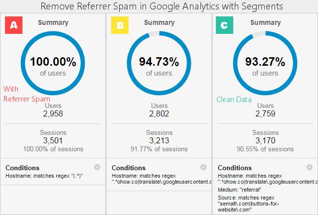 segment google analytics spam tool