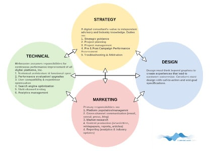 Digital-Marketing-SEO-Roles
