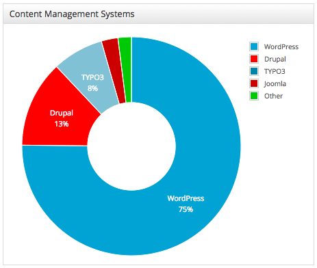 wordpress content management system usage statistic