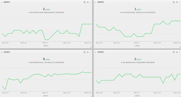 speakers google ranking charts