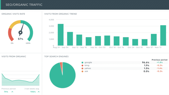 education website analytics dashboard