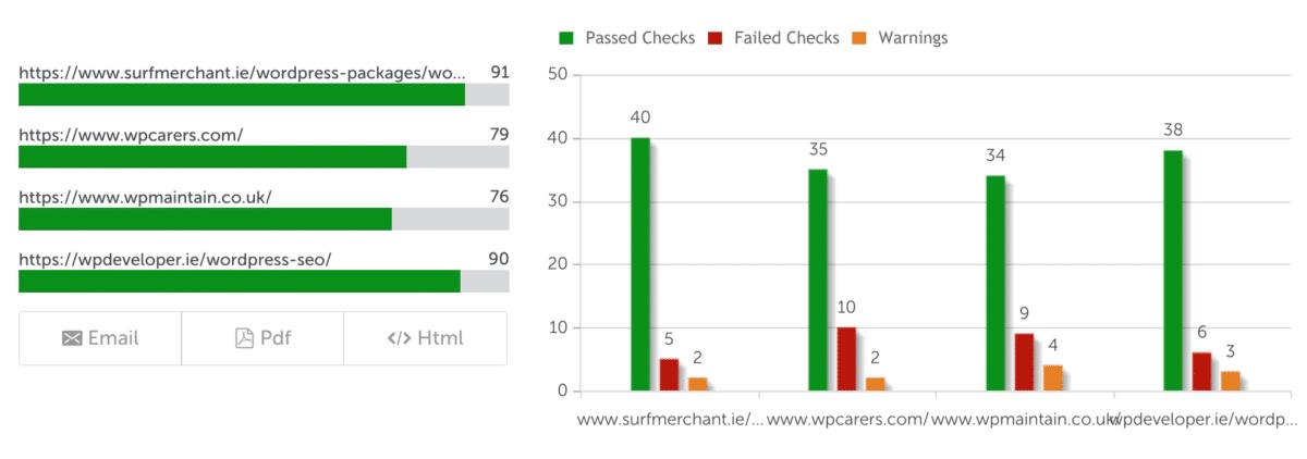WordPress performance scoreboard