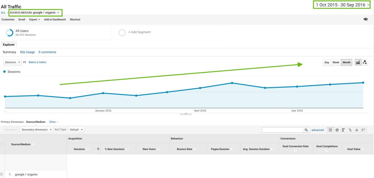 referral visits from google search increase monthly