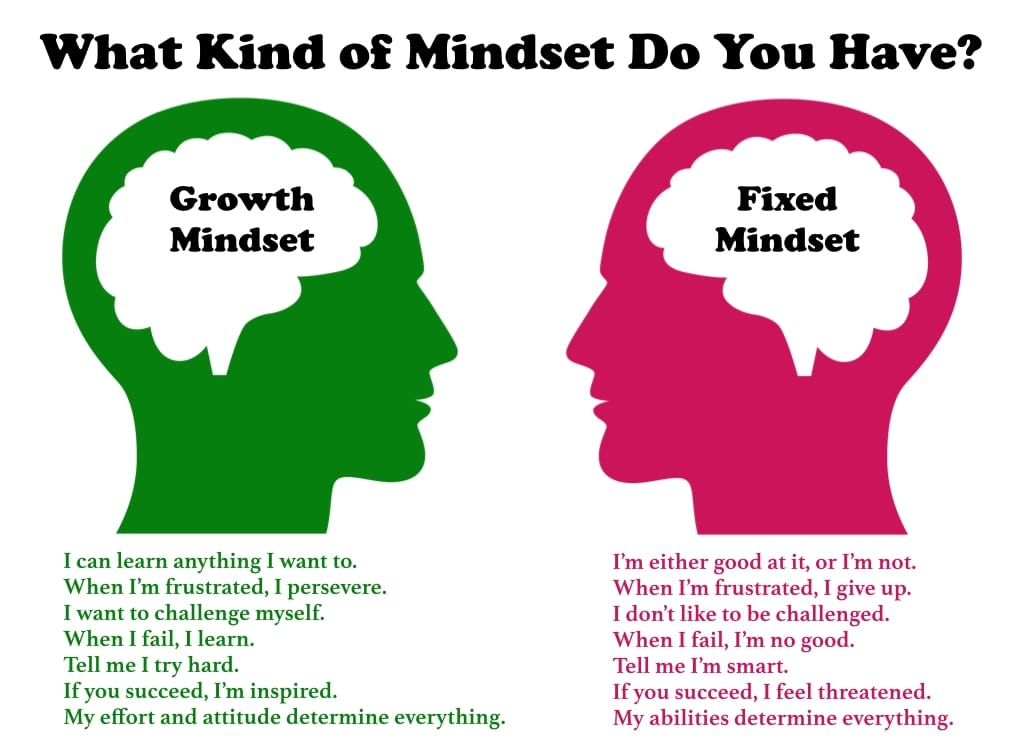 Switch to an open mindset